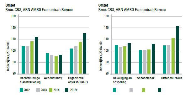Ontwikkeling omzet Zakelijke Dienstverlening 2012 - 2015. Bron: CBS en ABN AMRO Economisch Bureau