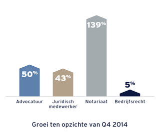 Yacht Legal: groei vacatures t.o.v. Q4 2014