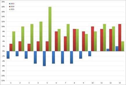 ABU: YoY groei/afname (in %) van het volume aan uitzenduren per periode: 2013 t/m 2015.