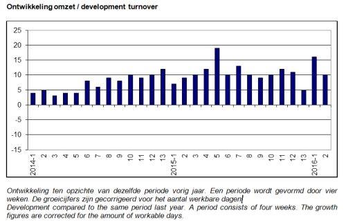 ABU-marktontwikkelingen_periode_2_2016