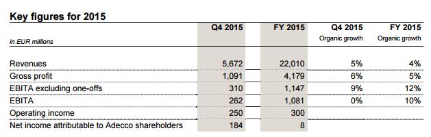 Adecco Group Q4 en heel jaar 2015, resultaten