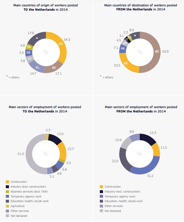 Detacheringsrichtlijn - gedetacheerde EU werknemers in en vanuit Nederland in 2014