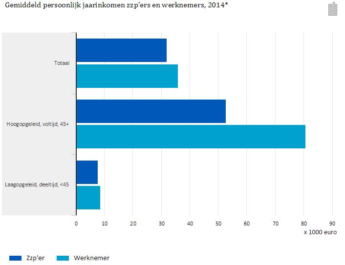 AGemiddeld persoonlijk jaarinkomen zzp'ers en werknemers 2014, bron CBS