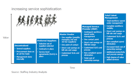 Increasing service sophistication - Bron: Staffing Industry Analysts
