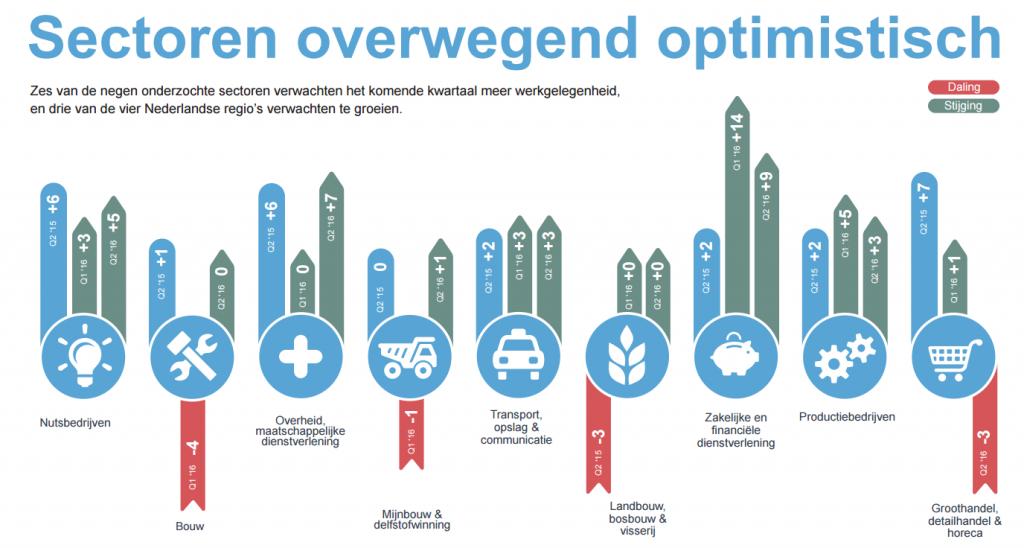 ManpowerGroup  arbeidsmarktbarometer Q2 2016 Nederland - bekijk de infographic