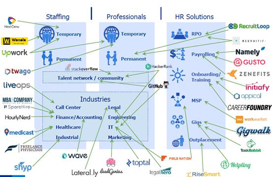Staffing - Professionals - HR Solutions - grote diversiteit aan spelers, die gespecialiseerde diensten aanbieden