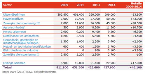 UWV 2015 gegevens o.b.v. polisadministratie