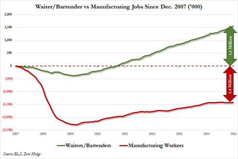Waiter or Bartender vs Manufacturing Jobs Since Dec. 2007, Source BLS, Zero Hedge