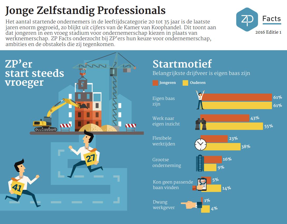 ZP-Facts 2016 editie 1 Jonge Zelfstandig Professionals