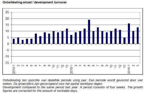 ABU marktontwikkelingen periode 3, 2016, uitzendomzet