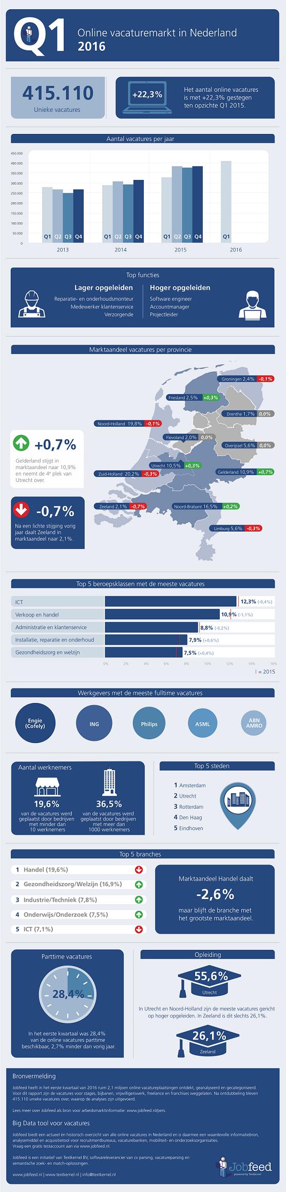 Online vacaturemarkt in Nederland Q1 2016 Jobfeed