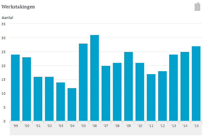 CBS: werkstakingen 1999 - 2015