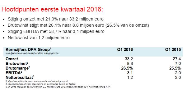 DPA resultaten Q1 2016 - kerncijfers