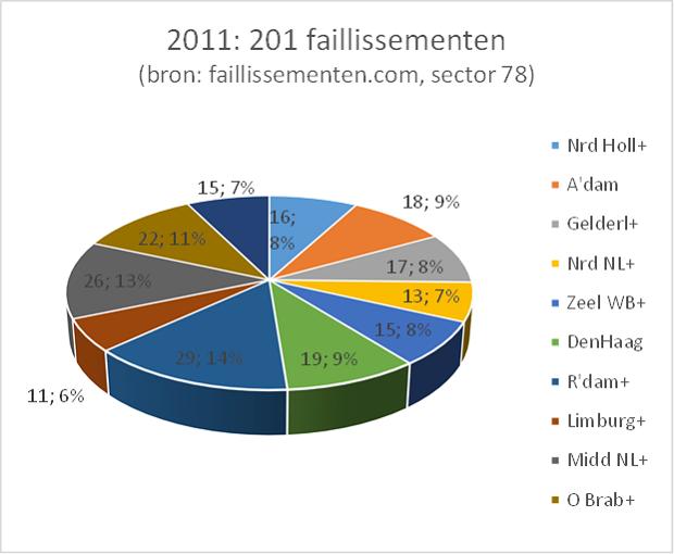 In 2011 waren er 201 faillissementen in de uitzendsector