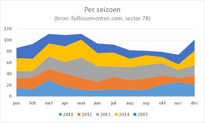 grafiek faillissementen sector 78, 2011-2015, per seizoen