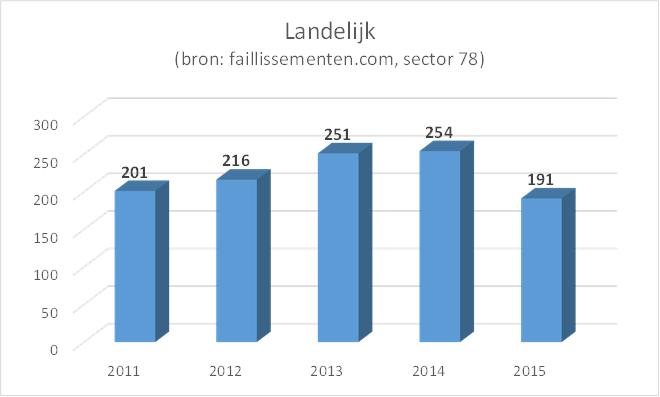 grafiek faillissementen sector 78, landelijk, 2011-2015