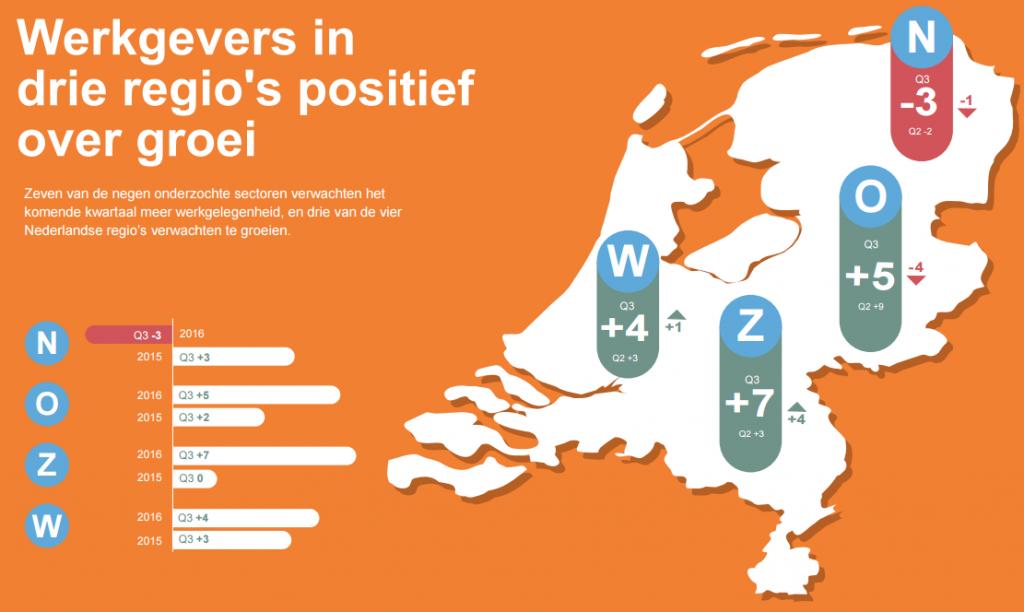 MEOS Q3 - NL - werkgevers in 3 regio's positief over groei
