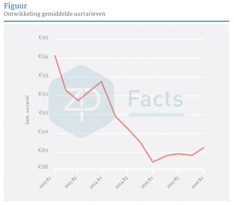 ZP Facts, ontwikkeling gemiddeld uurtarief zp-er