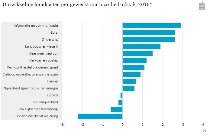 Ontwikkeling loonkosten per gewerkt uur naar bedrijfstak, 2015, bron CBS