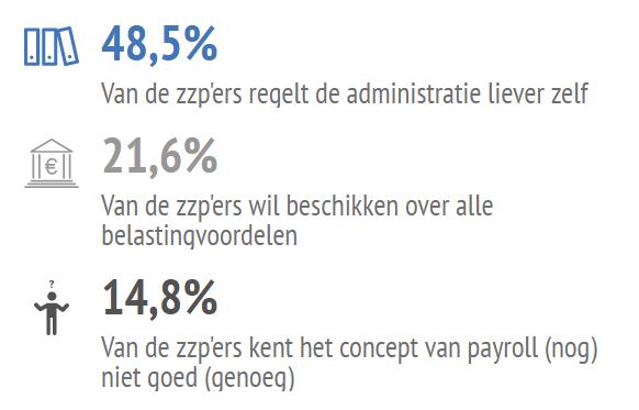 ZZP en payroll - onderzoek ZZP Barometer
