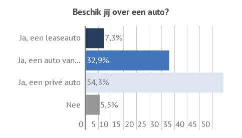 zzp barometer infographic leaseauto