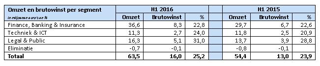DPA Group resultaten H1 2016 per segment, zie persbericht