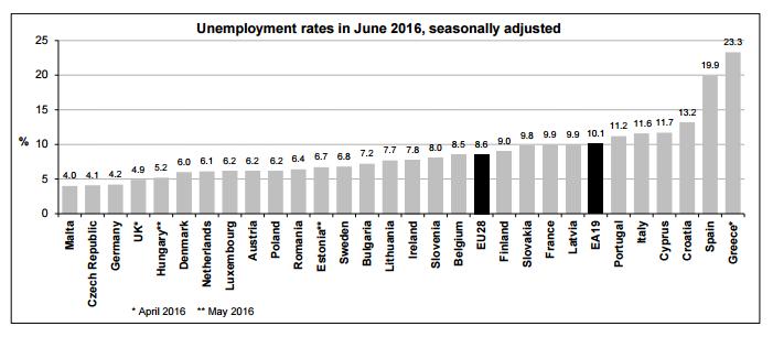 Werkloosheid Europese Unie juni 2016, bron Eurostat