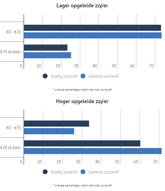 Hoogopgeleide en laagopgeleide zzp'ers - huidig en gewenst uurtarief, bron ZZP Barometer