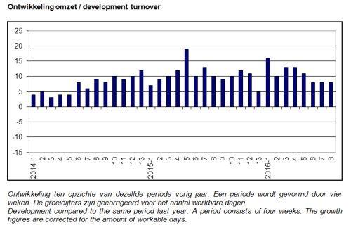 ABU marktontwikkelingen uitzendomzet periode 8 2016