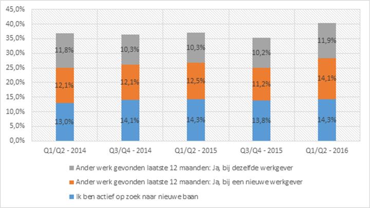 Arbeidsmobiliteit Q2 2016 - bron IG arbeidsmarktkansen