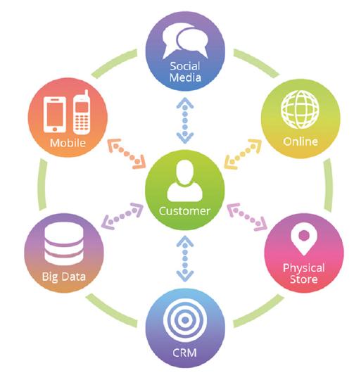 Omnichannel in retail en zakelijke dienstverlening - bron ABN AMRO insights sep 2016