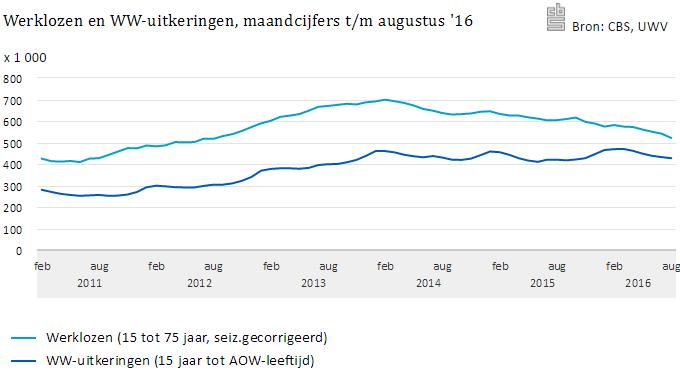 Werklozen en WW-uitkeringen maandcijfers tm augustus 2016 - bron CBS, UWV