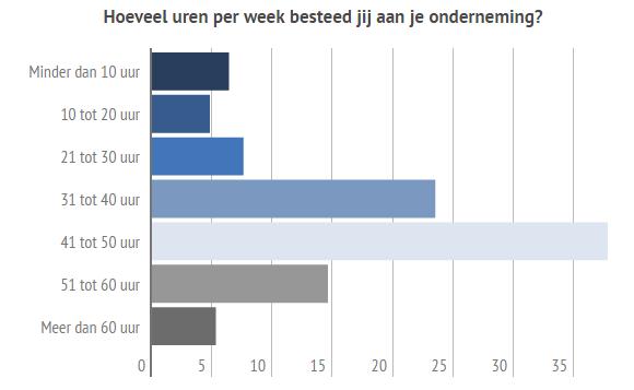 ZZP Barometer, werkweek zelfstandigen