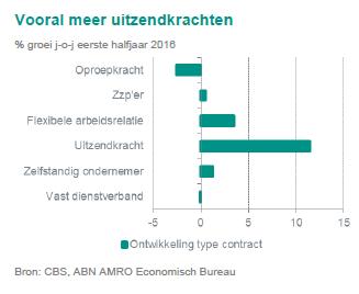 ABN AMRO themarapport arbeidsmarkt oktober 2016