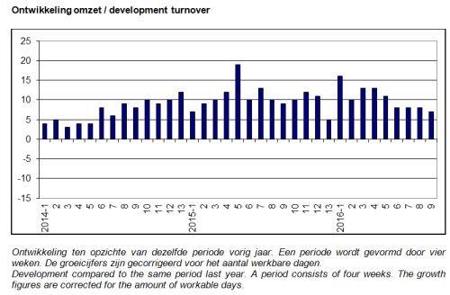 ABU marktontwikkelingen: uitzendomzet week 33-36, 2016