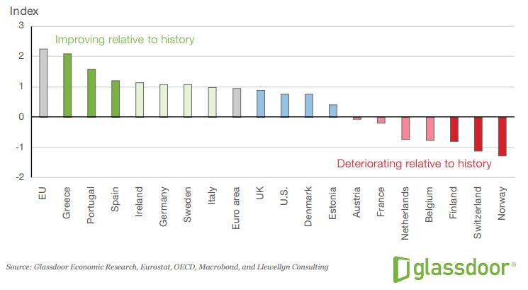 Glassdoor Arbeidsmarkt Index okt 2016
