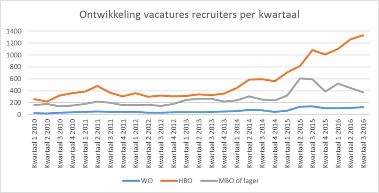 Ontwikkeling vacatures recruiters per kwartaal - Jobfeed, bewerking door IG