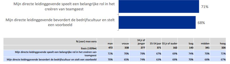 Randstad Werkmonitor: onderzoek naar rol leidinggevende voor bedrijfscultuur