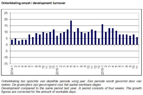 ABU marktontwikkelingen, uitzendomzet week 41-44, 2016