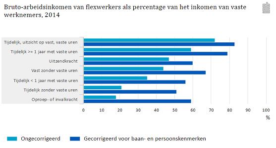 Bruto-arbeidsinkomen van flexwerkers als percentage van het inkomen van vaste werknemers, 2014, bron CBS