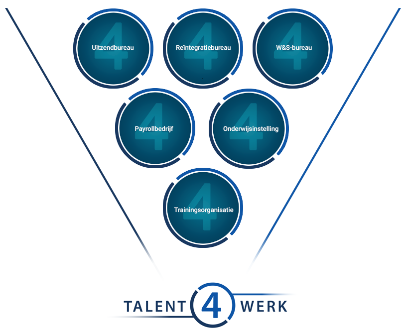 Talent4Werk - infographic
