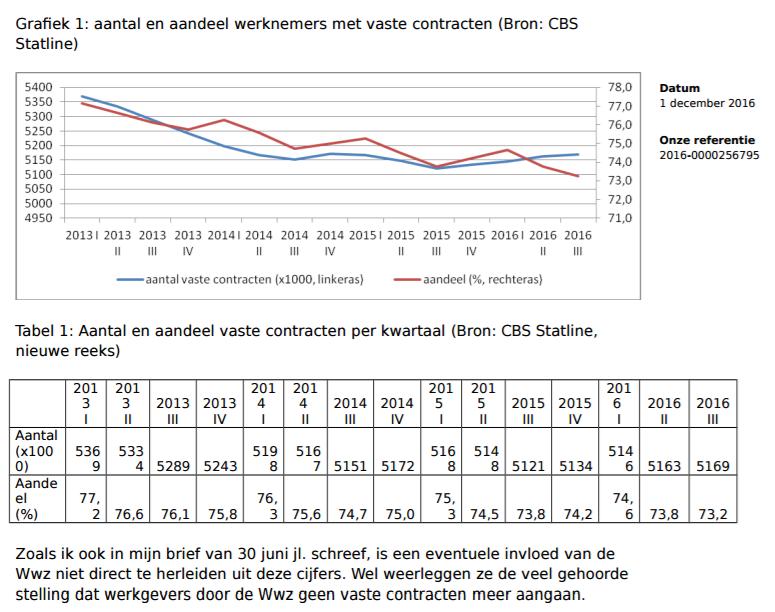 Fragment uit 3e rapport WWZ, grafieken aandeel vaste contracten, bron CBS en min SZW.