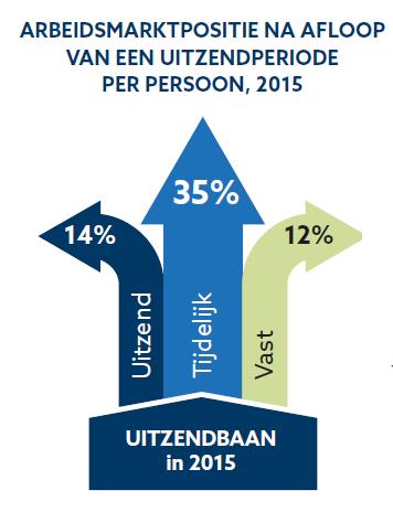 Arbeidsmarktpositie na afloop van een uitzendperiode per persoon, 2015, bron ABU Uitzendmonitor