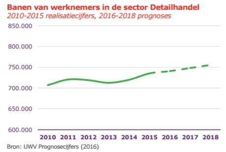 UWV arbeidsmarktupdate Detailhandel dec 2016, prognose banen 2017-2018