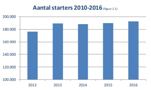 KvK - aantal starters 2016