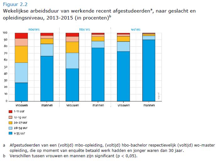 SCP rapport - wekelijkse arbeidsduur van recent afgestudeerden