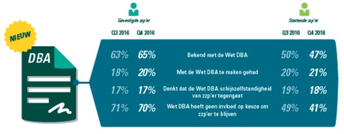 Effect DBA op zzp'ers - onderzoek ABN AMRO en GfK