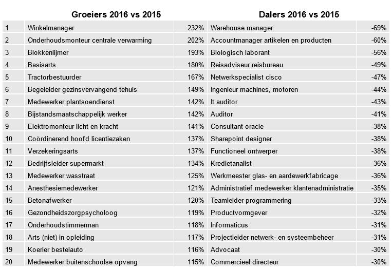 Groeiers en dalers 2016 vs 2015, bron IG Arbeidsmarkt kwartaalupdate Q1 2017