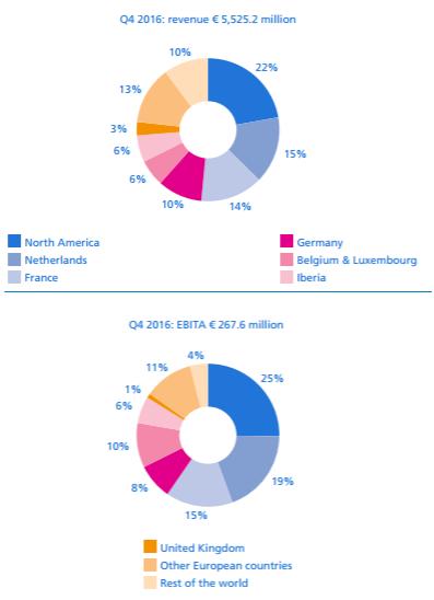 Randstad Q4 2016, bekijk alle resultaten