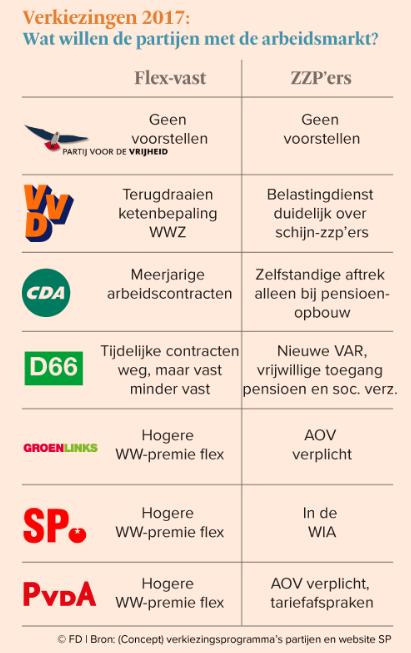Verkiezingen 2017 - visie partijen op arbeidsmarkt - bron FD